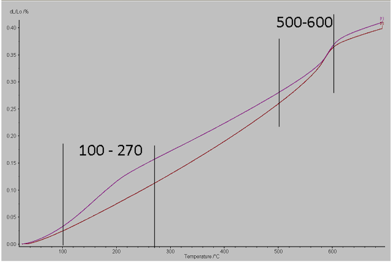 Dilatometer curve of vitreous porcelain (red) vs. stoneware body